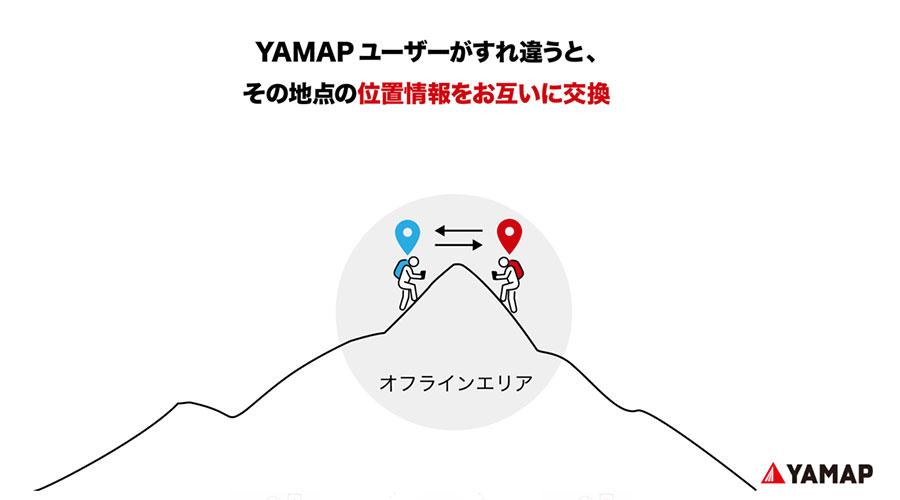 YAMAPユーザー同士で位置情報を交換
