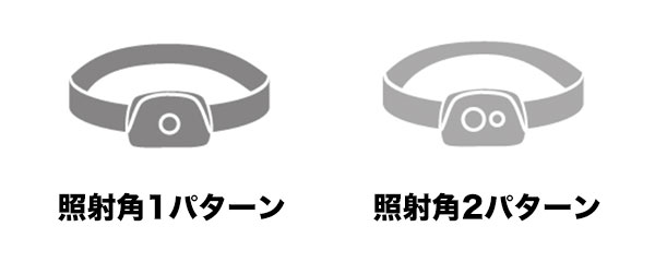 レンズ数と照射角のパターン